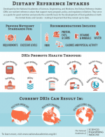 Dietary Reference Intakes Infographic