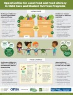 Opportunities for Local Food and Food Literacy in Child Care and Student Nutrition Programs