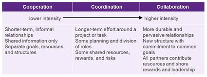 Cooperation, Coordination,  Collaboration chart